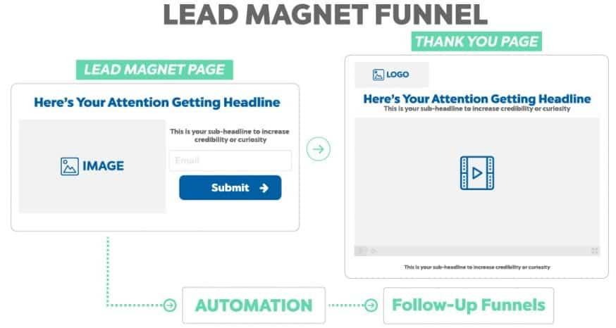 Lead Magnet Funnel - David Sandy Official