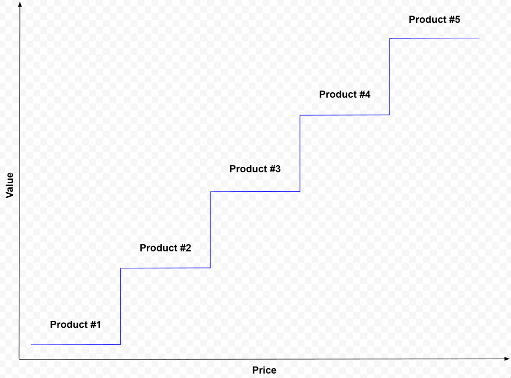 Value Ladder Template Download