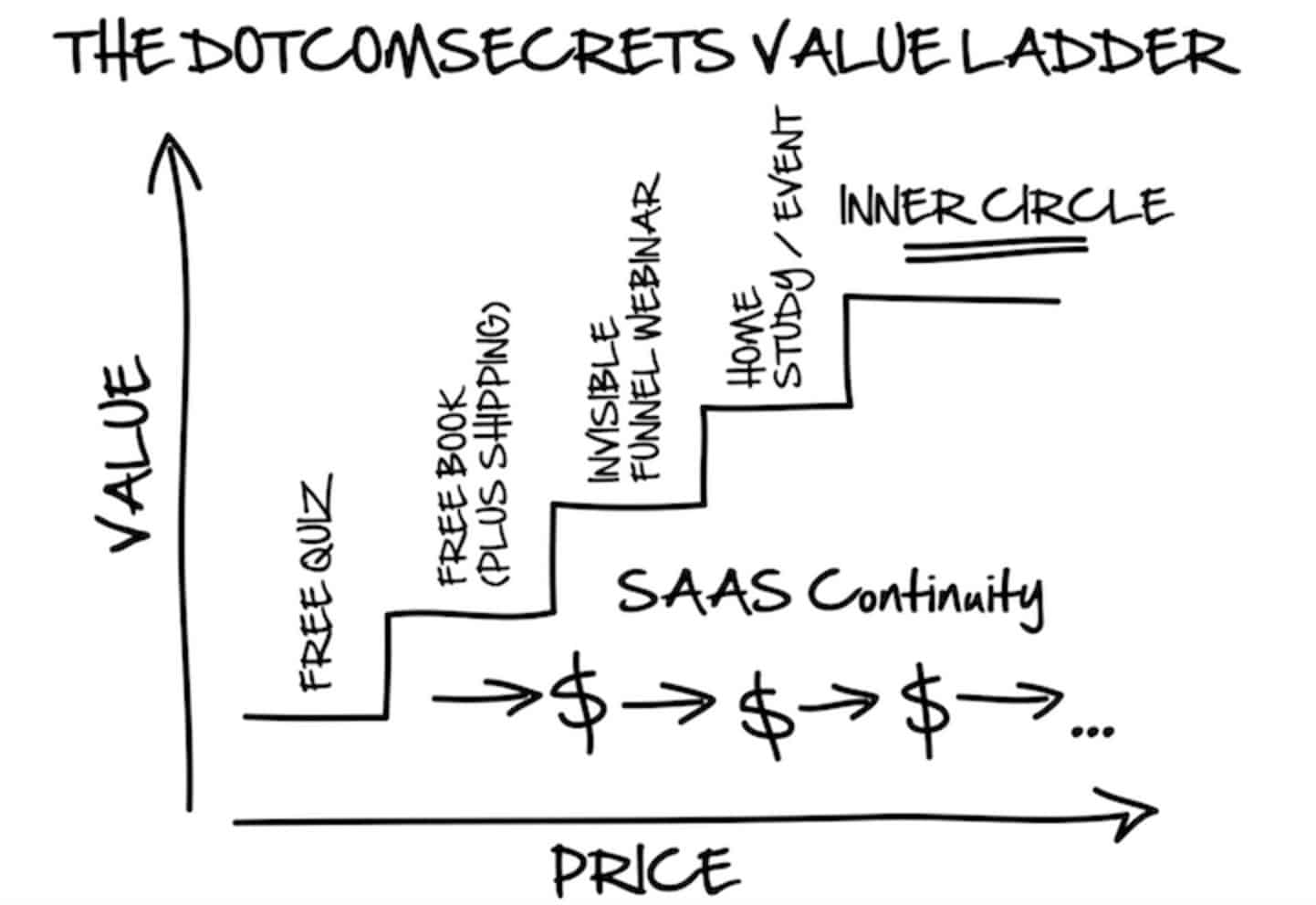 SAAS Value Ladder by Russell Brunson