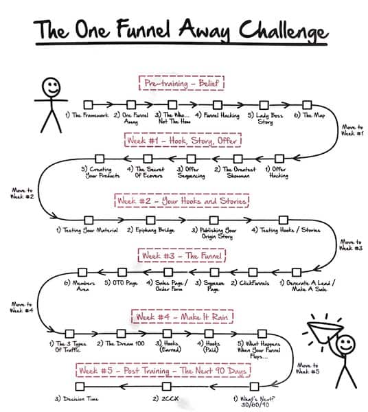 One Funnel Away Challenge Review Overview