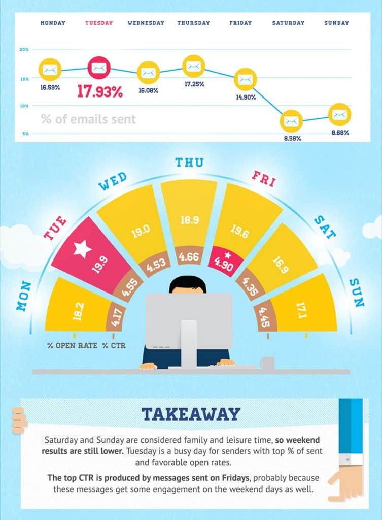 Best Day To Send Email Marketing Campaigns Based Upon Click Through Rate (CTR)