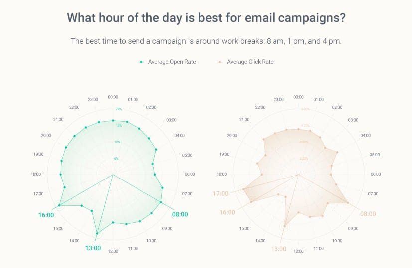 Best Hours To Send Emails