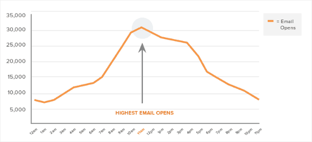 Hubspot Best Time Of Day To Send Marketing Emails To Your List
