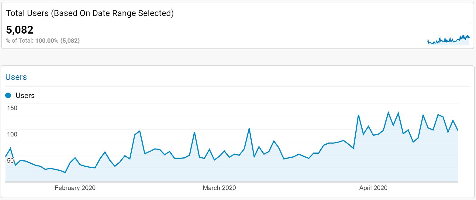 GA Users 2020-04-18 164015