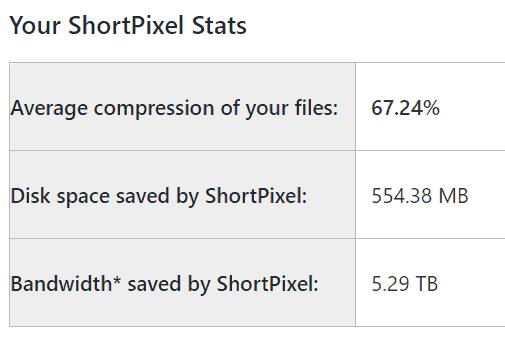 ShortPixel Image Compression and Optimization Stats