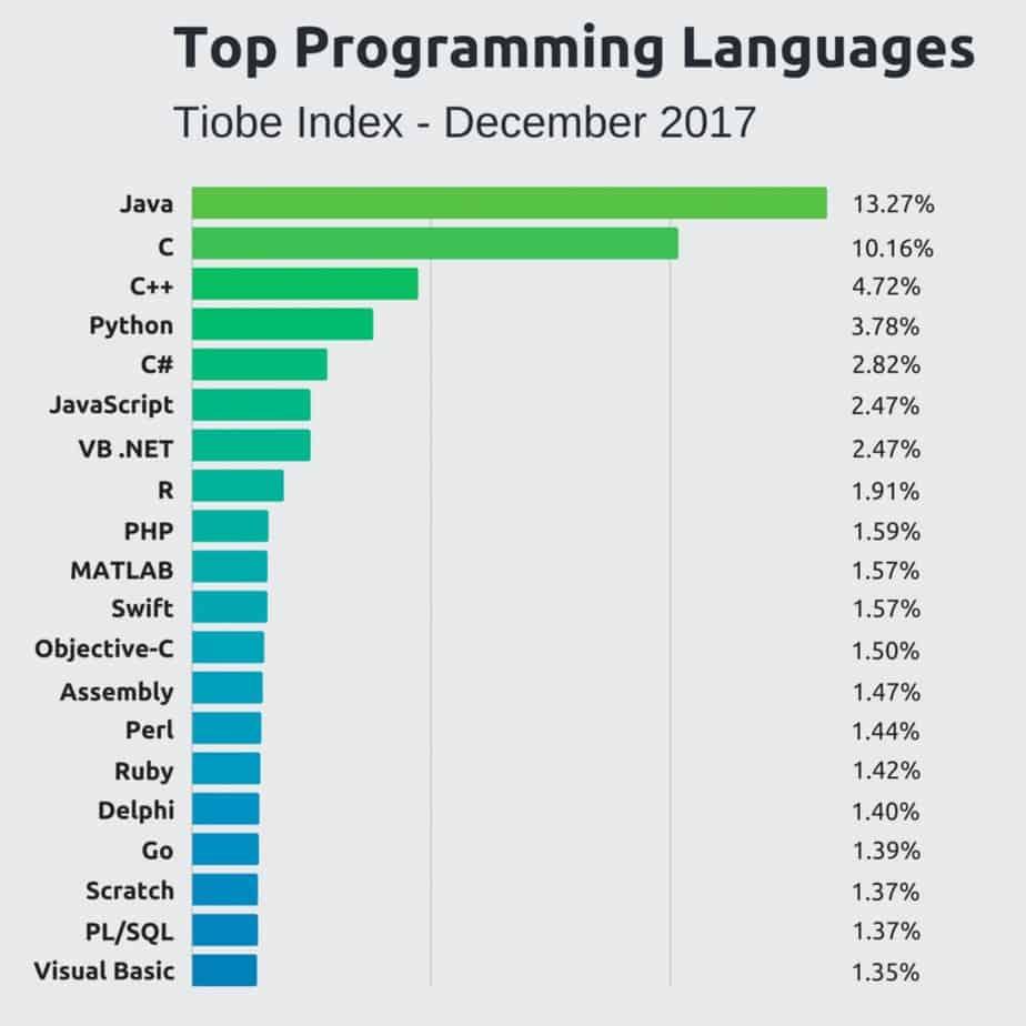 top-programming-languages-1